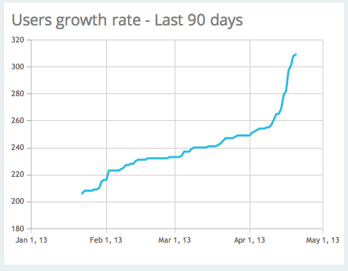 Cloud Academy Users growth rate over the last 90 days