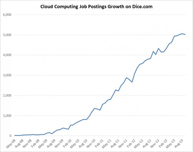 Cloud Computing Jobs Growth