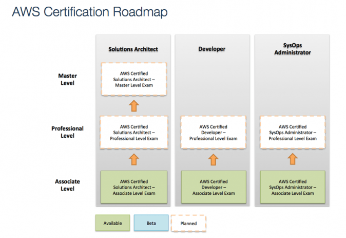 AWS Certification Roadmap at Cloud Academy