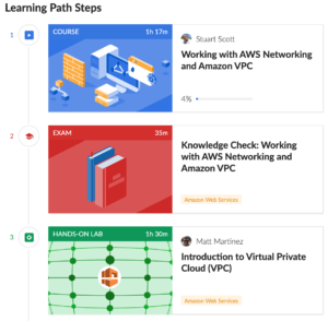Learning Path on AWS Networking