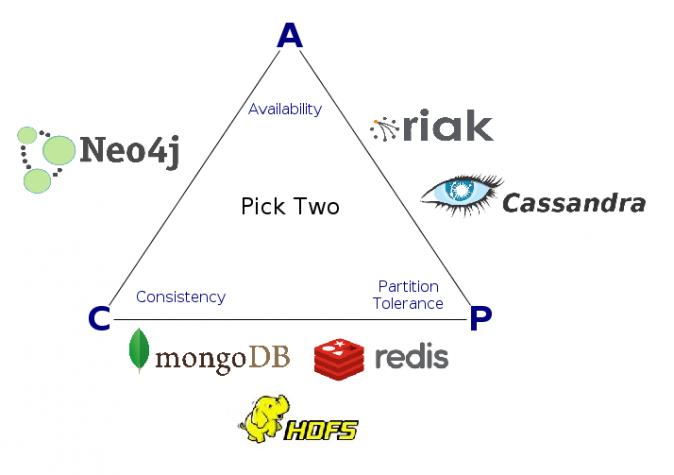 NoSQL Triangle