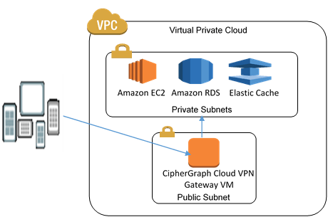 VPC Diagram showing CipherGraph Cloud VPN Gateway VM Public Subnet