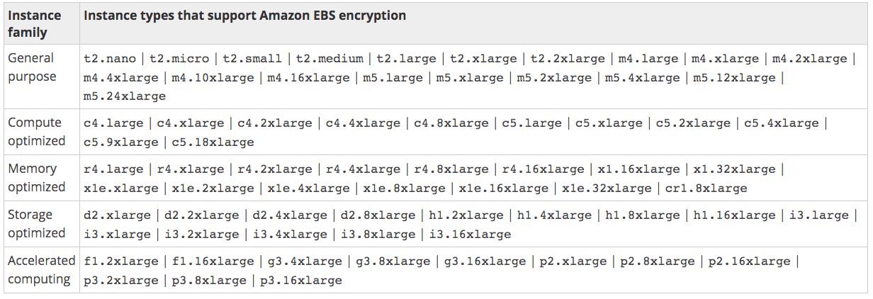 Encryption EBS Instance Family