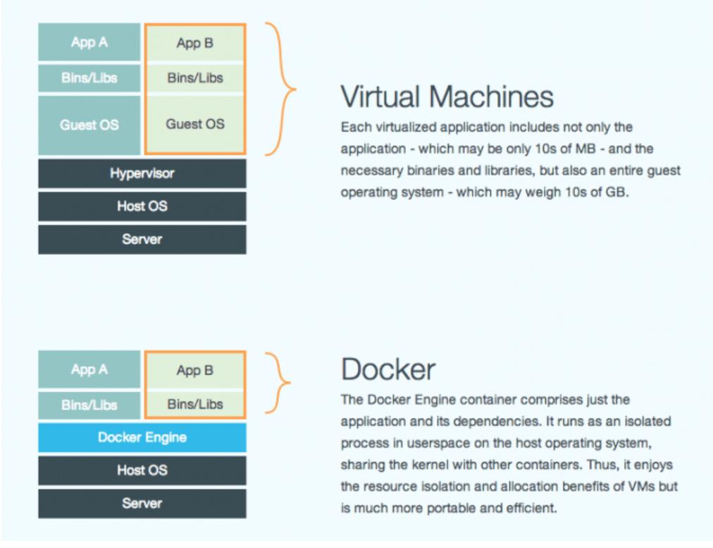 Virtual Machines vs. Docker