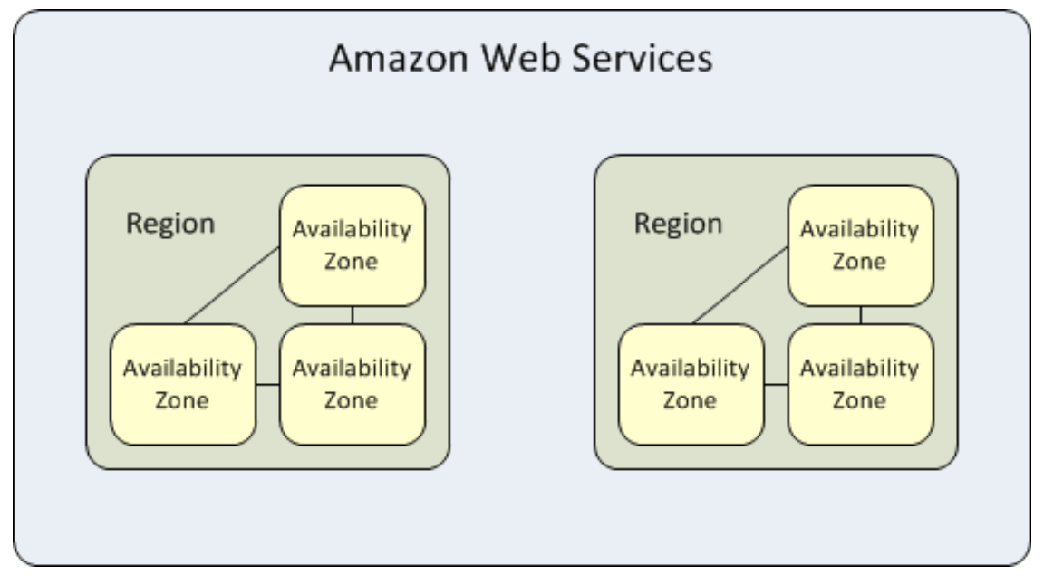 Image showing an example of how AWS Regions and Availability Zones are distributed