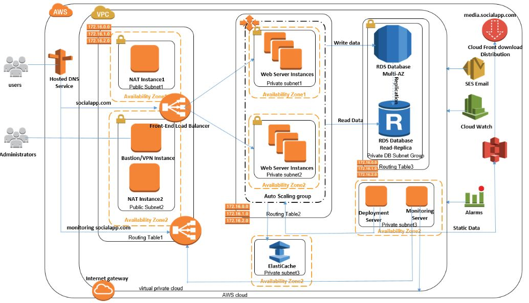 an architectural diagram to deploy a CMS application in High Available, Scalable and Secure with in AWS