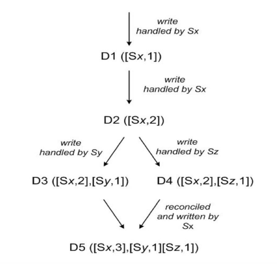 DynamoDB Version evolution of an object