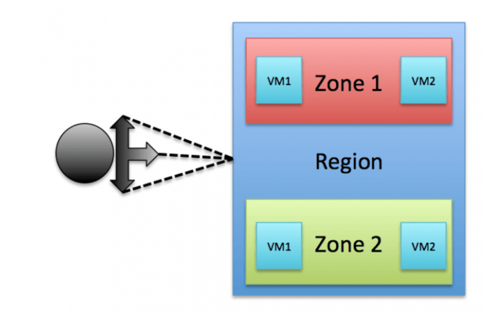 Network Load Balancing in Google Compute Engine