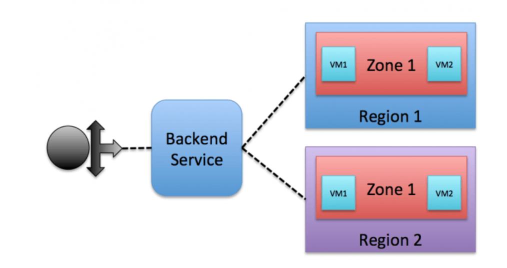 Cross-region Load Balancing in Google Compute Engine