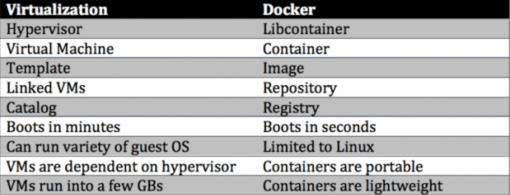 Docker vs Virtualization