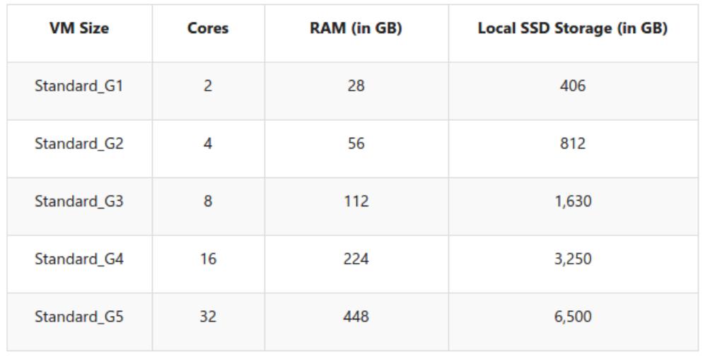 G-series VM size, Cores, RAM, Local SSD Storage