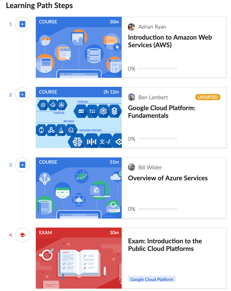 Cloud Academy's Intro to the Top Cloud Providers