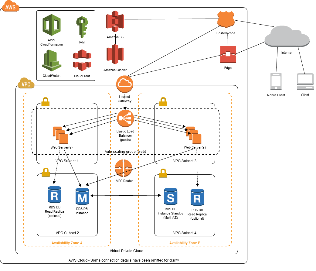 Architecting On Aws  Building A Two
