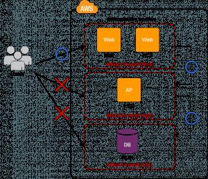 Functional Firewall Pattern