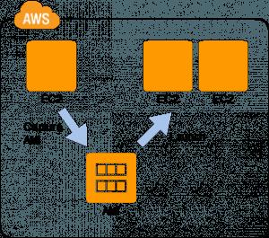 EC2 AWS Cloud Design Patterns