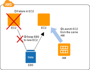 Server Swapping Pattern Failure in EC2