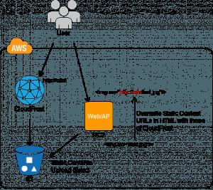 URL Rewriting Pattern