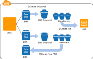AWS Cloud Design Patterns