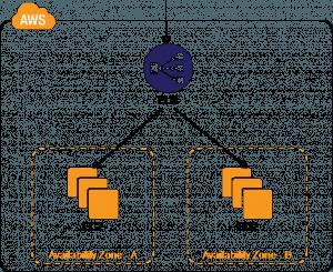 Multi-Datacenter Pattern ELB