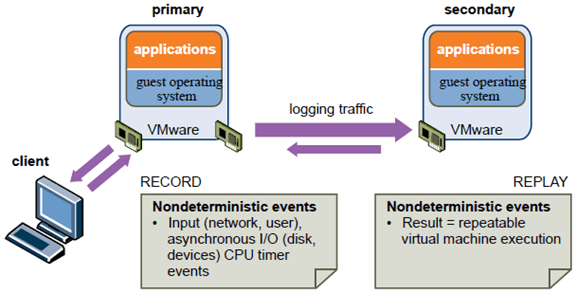 VMware primary virtual machine sending to a secondary virtual machine