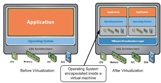 Before and After Virtualization: What happens to an Operating System