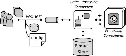Batch processing component sketch image