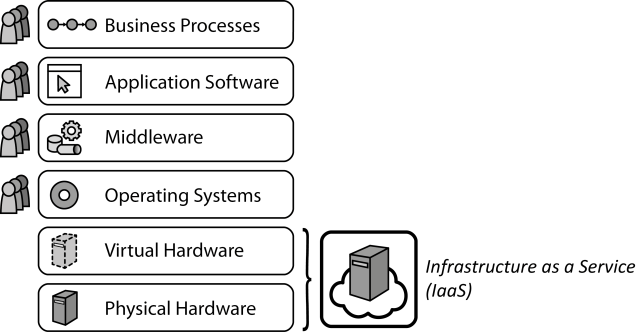 Infrastructure as a service sketch