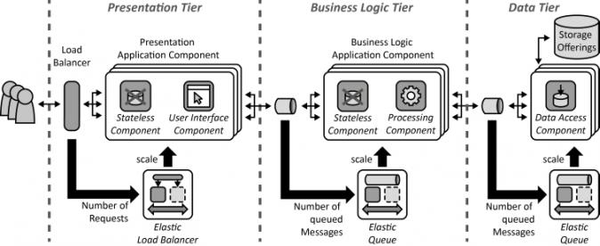 Three-tier-cloud Application Sketch