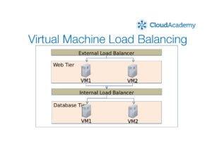 Azure Virtual Machine Load Balancing