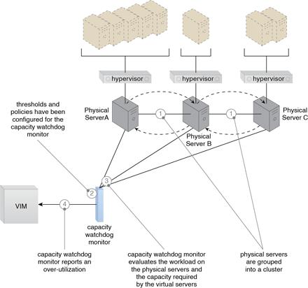 Load Balanced Virtual Server Instances