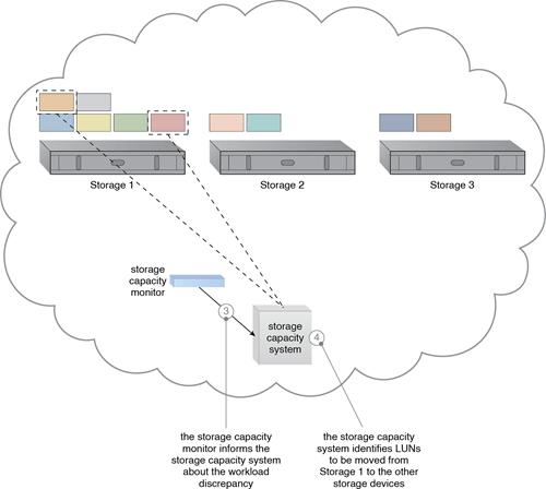 Storage Workload Management