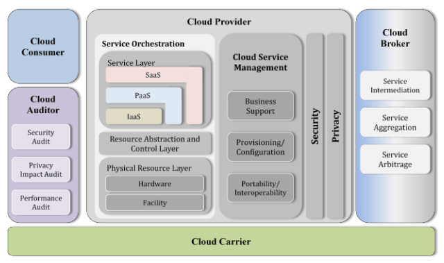Nist Reference Architecture