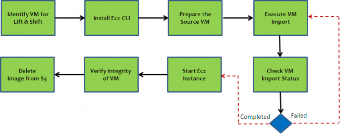 Fork-Lift VM Migration Workflow