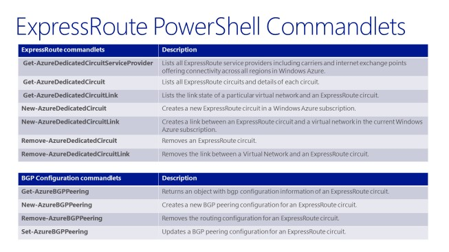 ExpressRoute PowerShell Commandlets