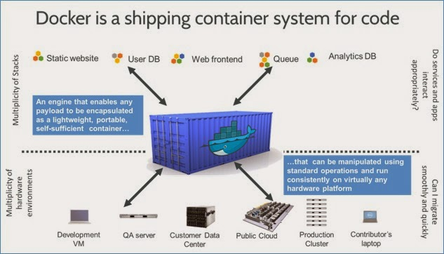 Docker a shipping container system for code diagram