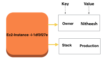 AWS tags: EC2 & how tagging works