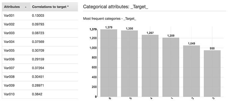 AWS ML Datasource Statistics