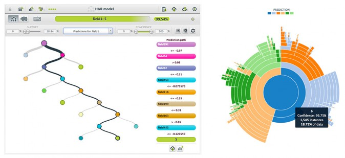 BigML - Model visualization