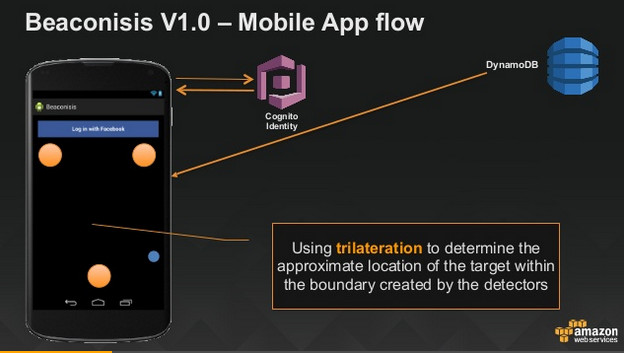 Beaconisis V1.0 - Mobile App flow