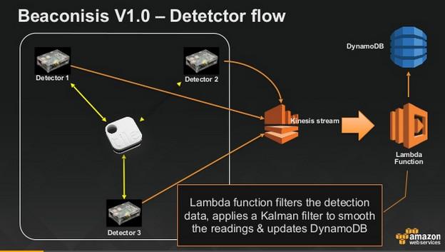 Beaconisis V1.0 detector flow
