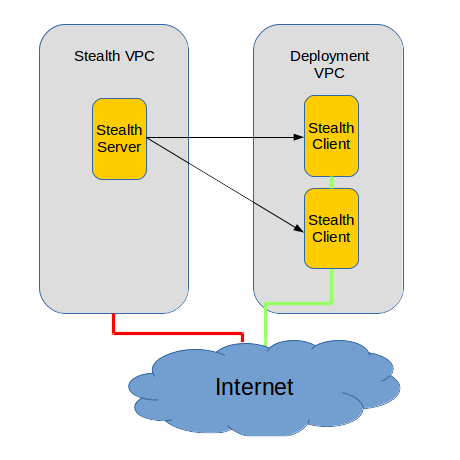 Server security: Stealth VPC and Deployment VPC