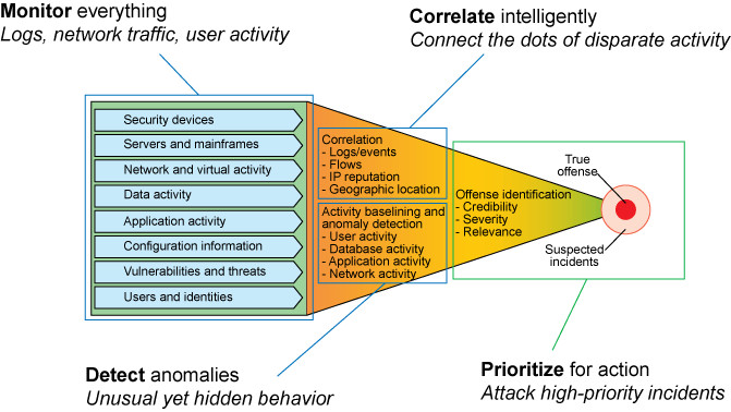 Security intelligence, monitoring, correlating, detecting, and prioritizing