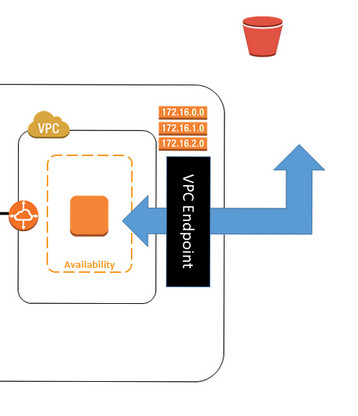VPC Endpoint for Amazon S3