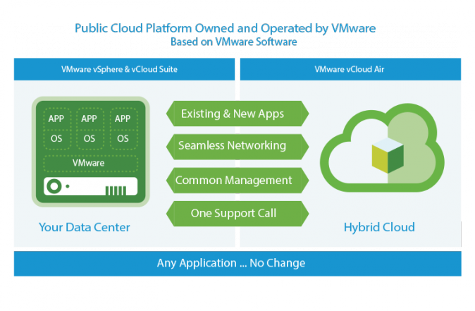 Public cloud platform owned and operated by VMware