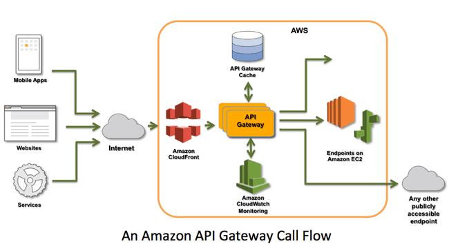 Amazon API Gateway Call Flow