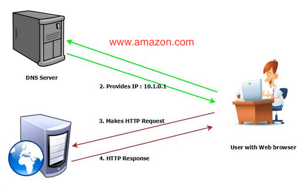Understanding How DNS Works - the Domain Name System