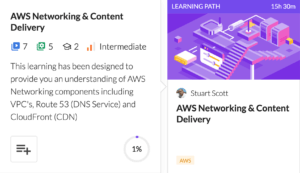 Learning Path on AWS Networking & Content Delivery