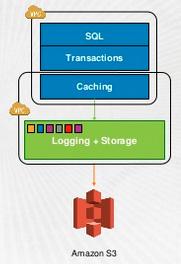 AWS Aurora multi-tenant architecture