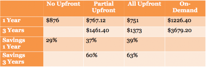 Comparison between On-Demand and Reserve AWS pricing