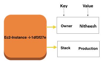 AWS Billing Ec2 Instance Key/Value